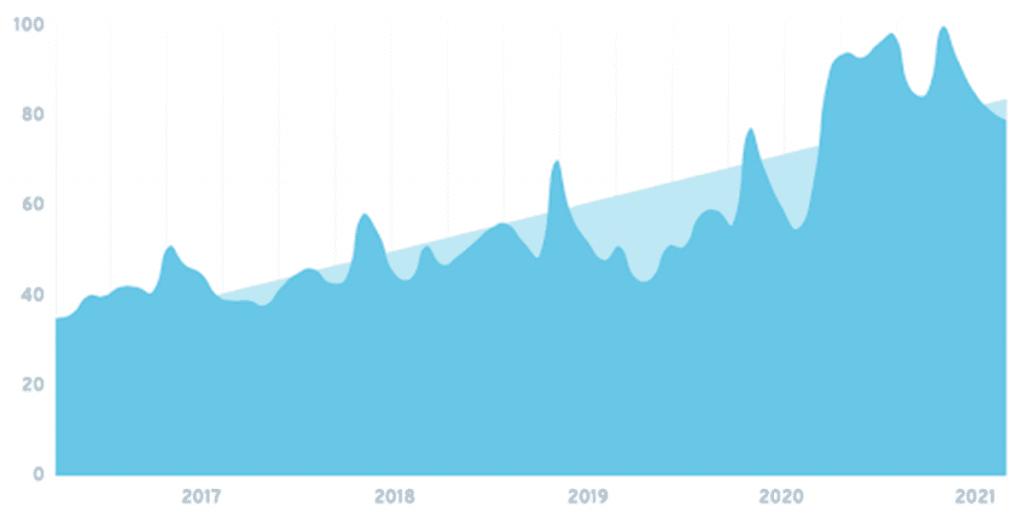 Gaming laptop keresések grafikonja